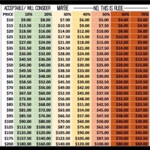 Other - MAKING OFFERS & POSHMARK FEE CHART